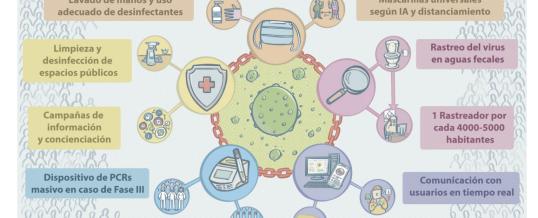 ¿ES POSIBLE OPTIMIZAR LA ESTRATEGIA EN LA LUCHA CONTRA EL VIRUS DE LA COVID-19 EN ESPAÑA? Un documento de consenso